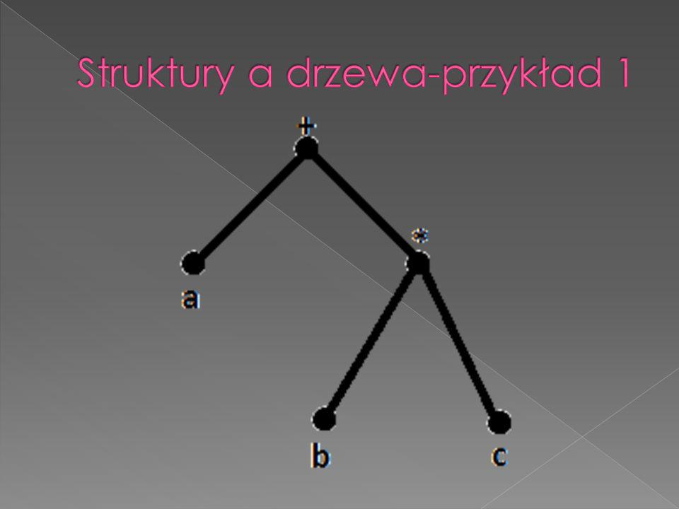 Drzewa również mogą opisywać zmienne w strukturach, w szczególności ukazując powiązania między nimi.