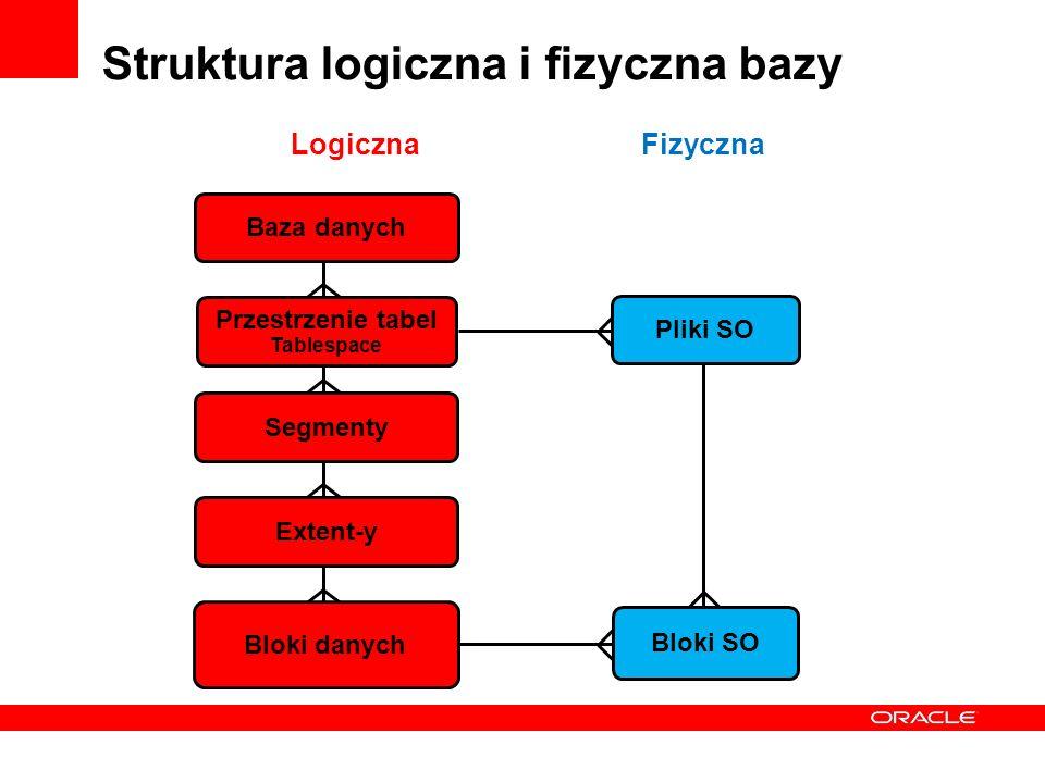 Struktura logiczna i fizyczna bazy Baza danych Przestrzenie tabel Tablespace Segmenty Extent-y Bloki danych LogicznaFizyczna Bloki SO Pliki SO