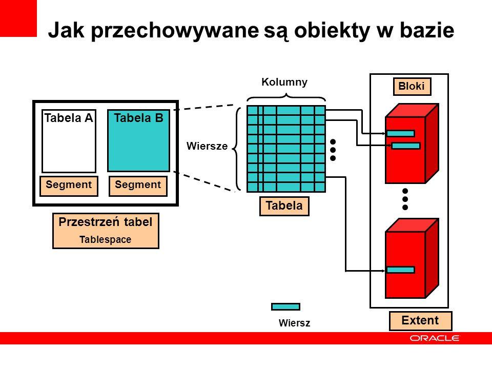Jak przechowywane są obiekty w bazie Przestrzeń tabel Tablespace Tabela ATabela B Segment Wiersze Kolumny Tabela Bloki Wiersz Extent