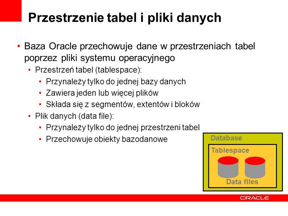 Przestrzenie tabel i pliki danych Baza Oracle przechowuje dane w przestrzeniach tabel poprzez pliki systemu operacyjnego Przestrzeń tabel (tablespace)