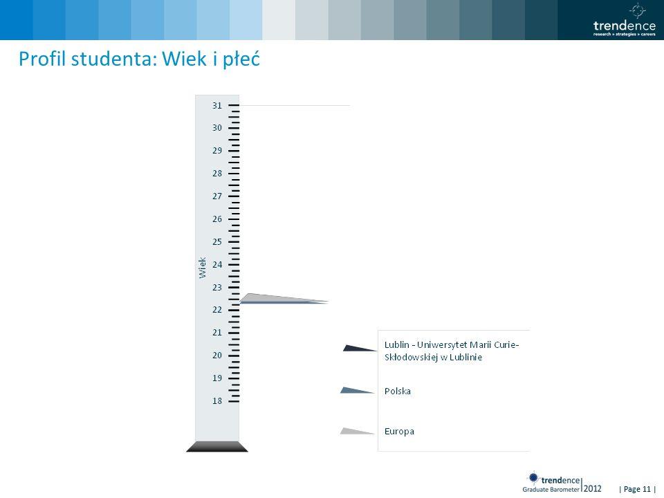 | Page 11 | Profil studenta: Wiek i płeć