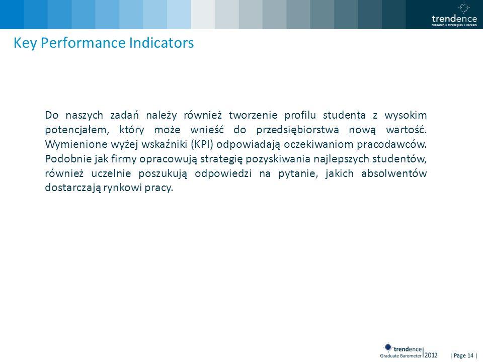 | Page 14 | Key Performance Indicators Do naszych zadań należy również tworzenie profilu studenta z wysokim potencjałem, który może wnieść do przedsię
