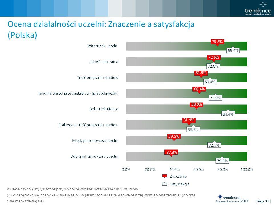 | Page 33 | Ocena działalności uczelni: Znaczenie a satysfakcja (Polska) A) Jakie czynniki były istotne przy wyborze wyższej uczelni/ kierunku studiów