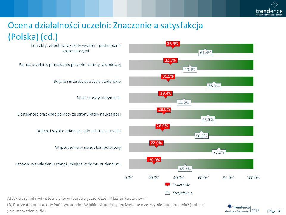 | Page 34 | Ocena działalności uczelni: Znaczenie a satysfakcja (Polska) (cd.) A) Jakie czynniki były istotne przy wyborze wyższej uczelni/ kierunku studiów.