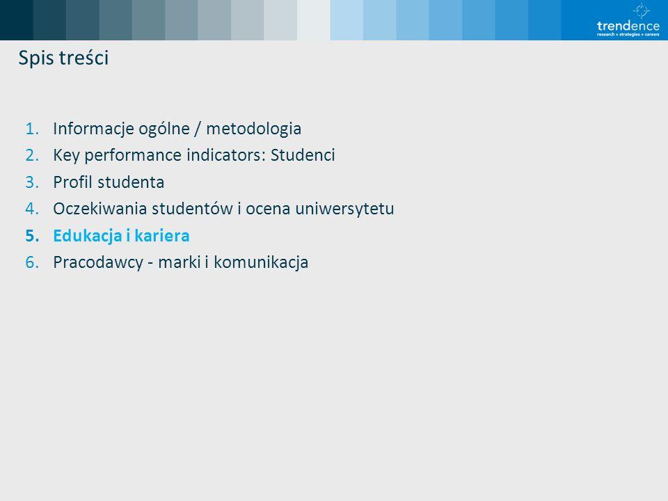 Spis treści 1.Informacje ogólne / metodologia 2.Key performance indicators: Studenci 3.Profil studenta 4.Oczekiwania studentów i ocena uniwersytetu 5.
