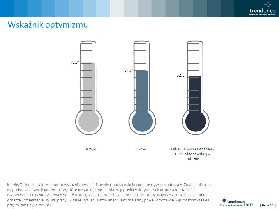 | Page 54 | Wskaźnik optymizmu Indeks Optymizmu trendence to wskaźnik pewności absolwentów co do ich perspektyw zawodowych. Został policzony na podsta