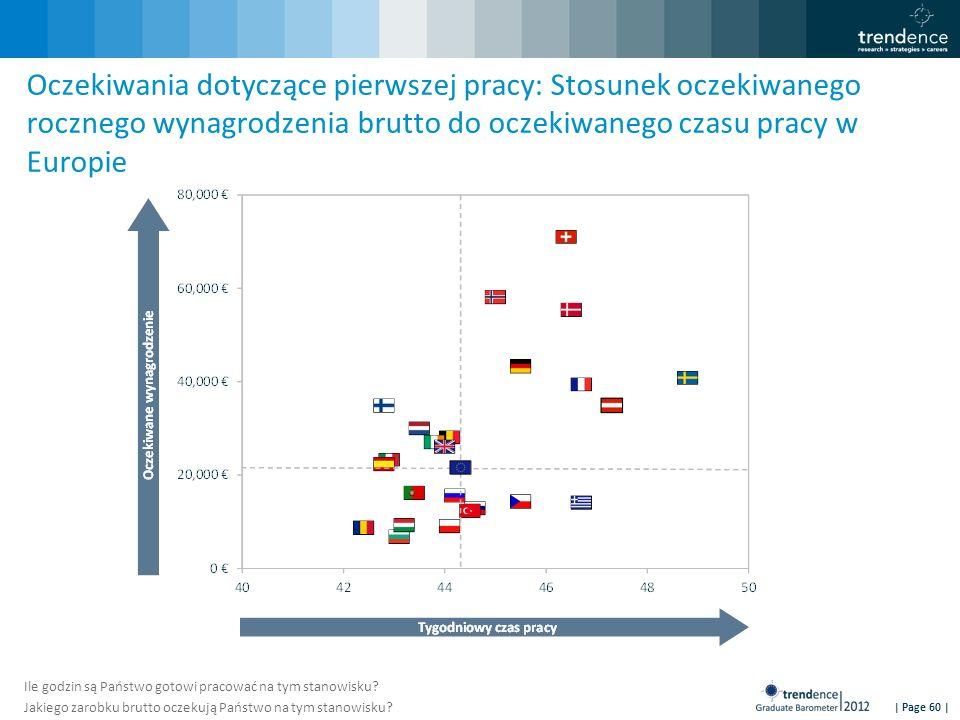 | Page 60 | Oczekiwania dotyczące pierwszej pracy: Stosunek oczekiwanego rocznego wynagrodzenia brutto do oczekiwanego czasu pracy w Europie Ile godzi