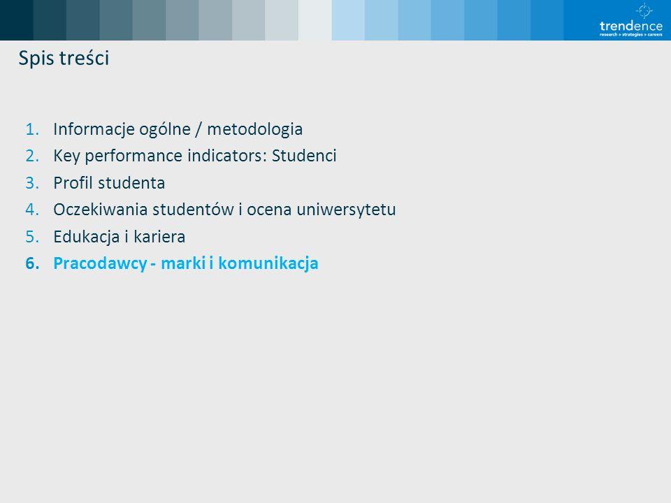 Spis treści 1.Informacje ogólne / metodologia 2.Key performance indicators: Studenci 3.Profil studenta 4.Oczekiwania studentów i ocena uniwersytetu 5.Edukacja i kariera 6.Pracodawcy - marki i komunikacja