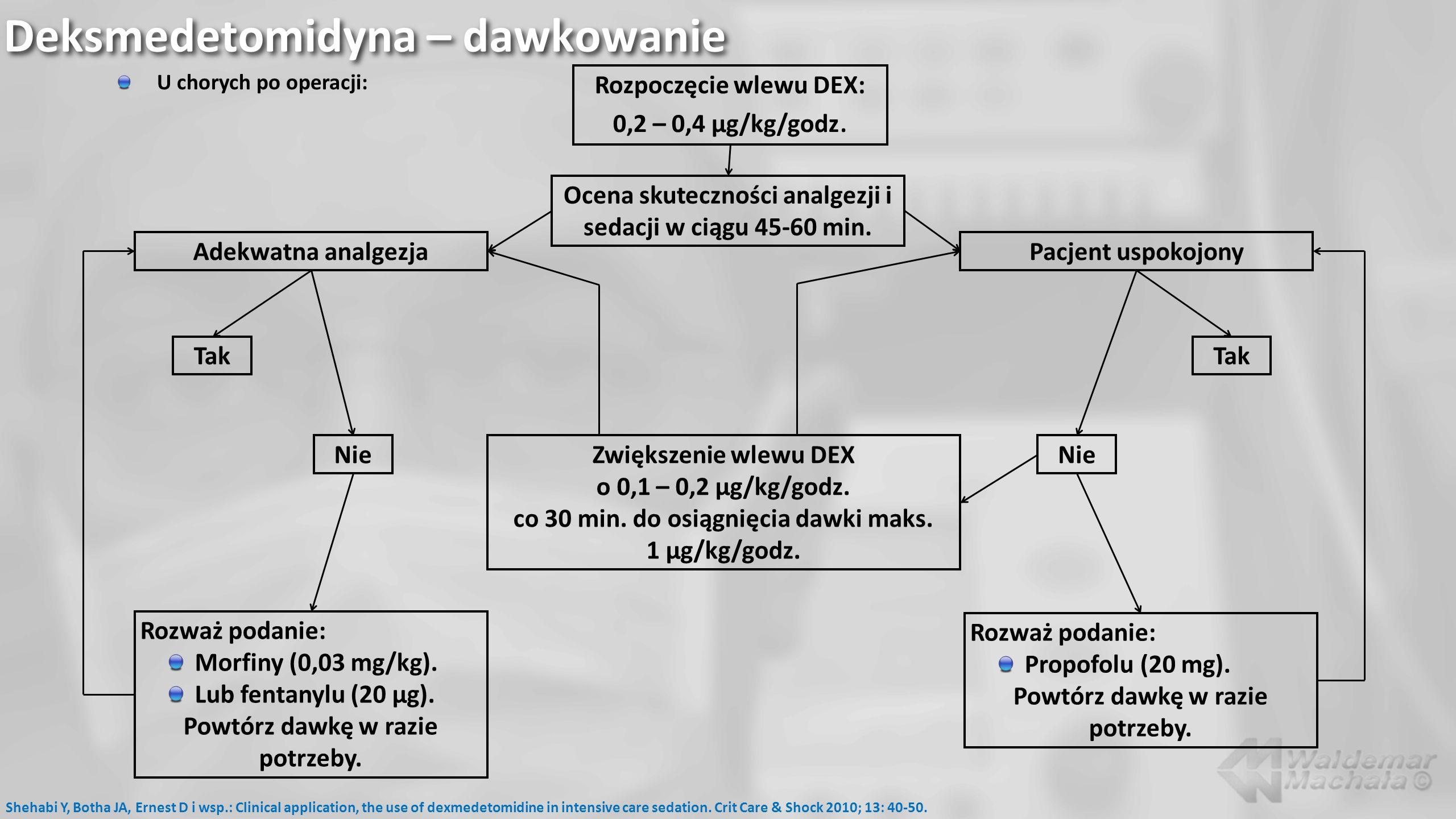 Deksmedetomidyna – dawkowanie U chorych po operacji: Shehabi Y, Botha JA, Ernest D i wsp.: Clinical application, the use of dexmedetomidine in intensi