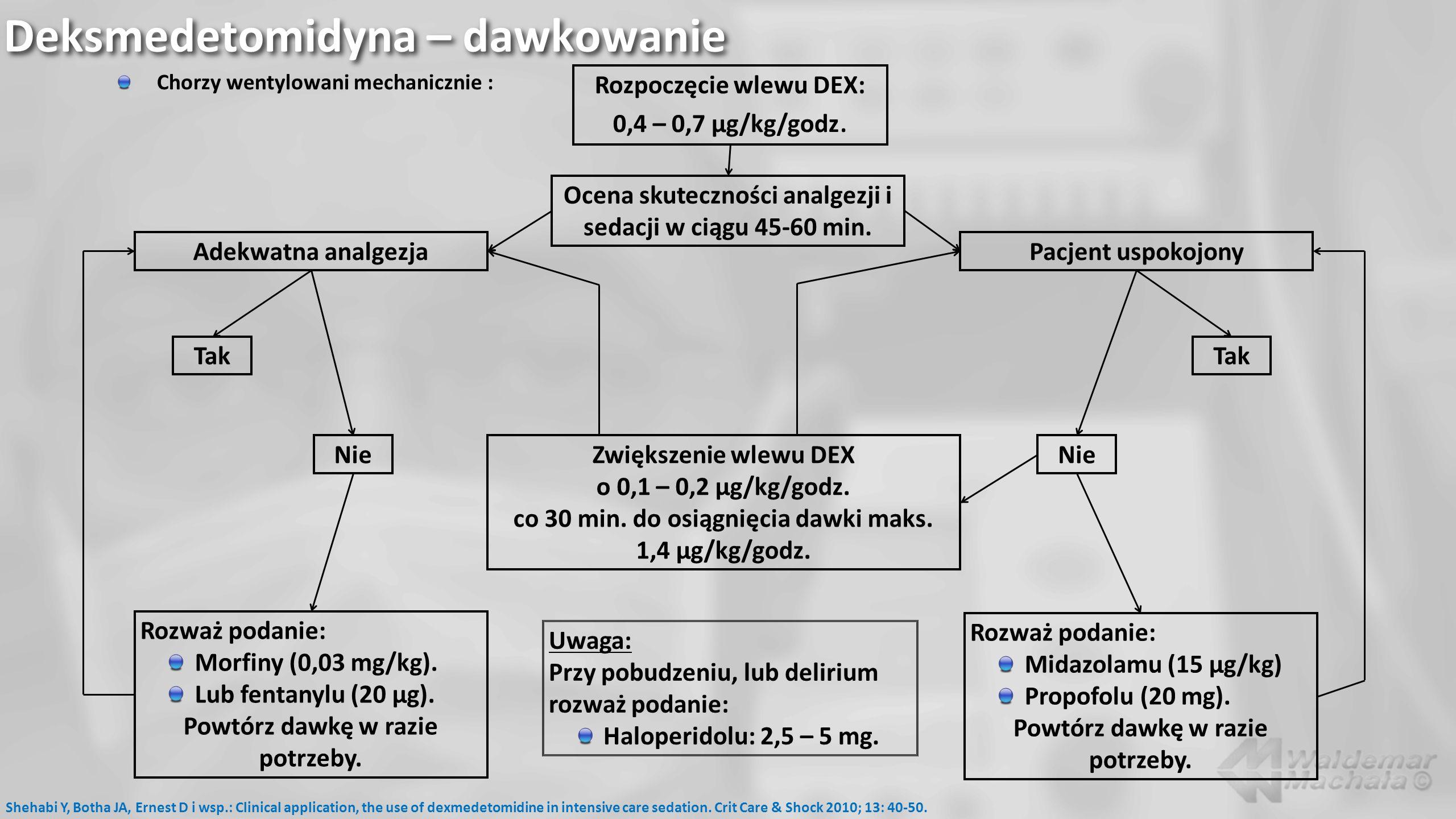 Deksmedetomidyna – dawkowanie Chorzy wentylowani mechanicznie : Shehabi Y, Botha JA, Ernest D i wsp.: Clinical application, the use of dexmedetomidine