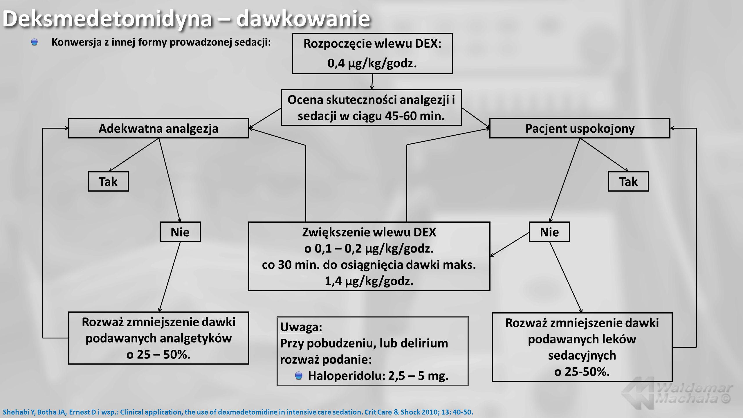 Deksmedetomidyna – dawkowanie Konwersja z innej formy prowadzonej sedacji: Shehabi Y, Botha JA, Ernest D i wsp.: Clinical application, the use of dexm