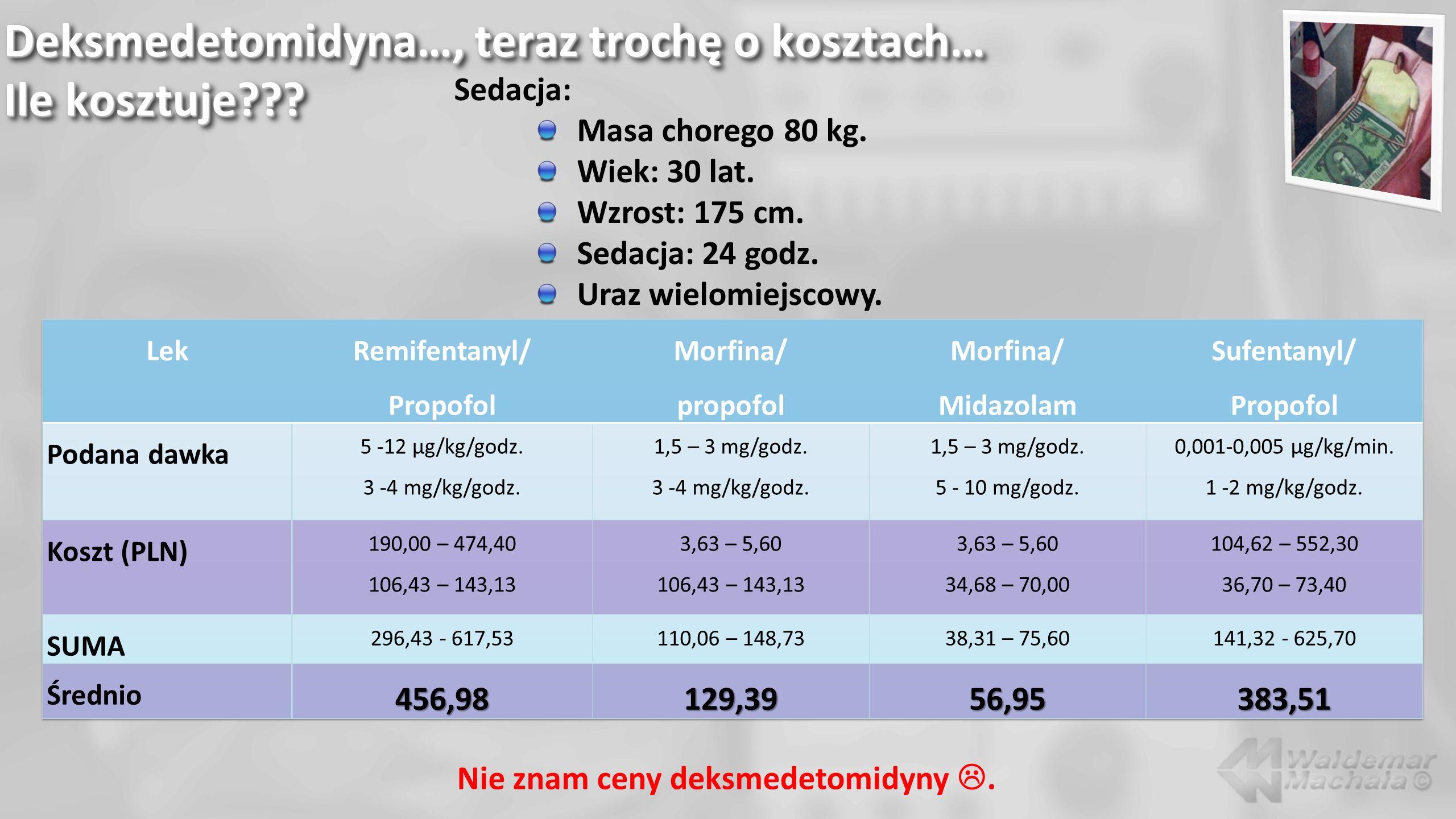 Deksmedetomidyna…, teraz trochę o kosztach… Ile kosztuje??? Sedacja: Masa chorego 80 kg. Wiek: 30 lat. Wzrost: 175 cm. Sedacja: 24 godz. Uraz wielomie