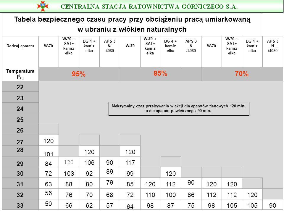 Tabela Nr l Orientacyjne wartości wydatków energetycznych u ratowników górniczych podczas wykonywania typowych czynności ratowniczych (praca w aparaci