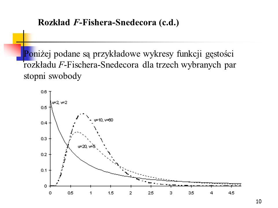 10 Rozkład F-Fishera-Snedecora (c.d.) Poniżej podane są przykładowe wykresy funkcji gęstości rozkładu F-Fischera-Snedecora dla trzech wybranych par st