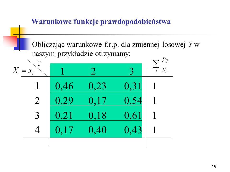 19 Warunkowe funkcje prawdopodobieństwa Obliczając warunkowe f.r.p. dla zmiennej losowej Y w naszym przykładzie otrzymamy: 1 2 3 10,46 0,230,31 1 20,2