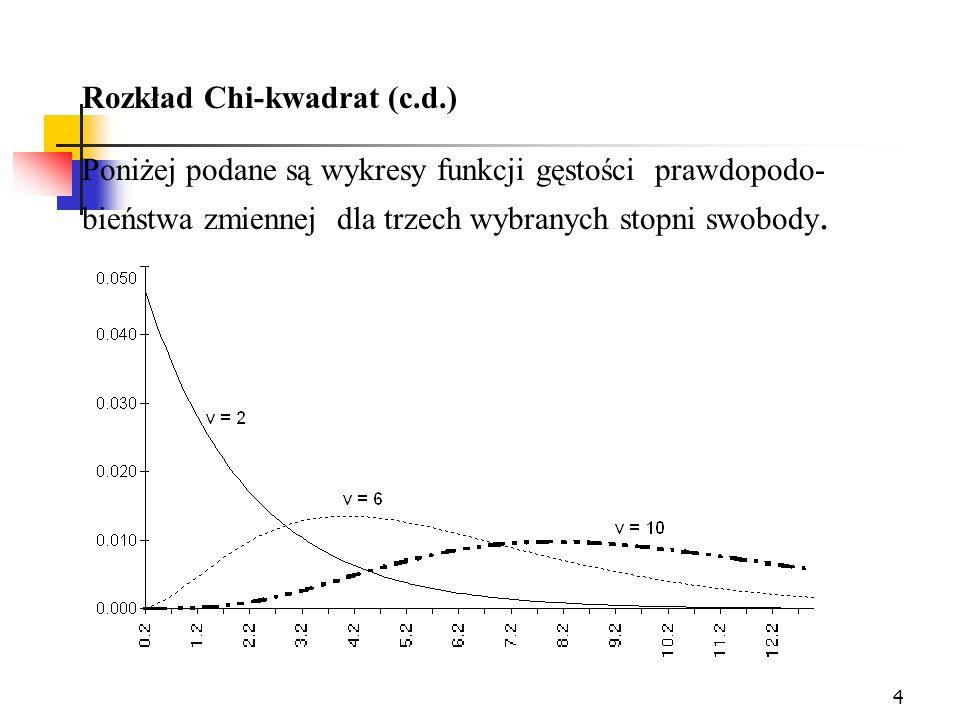 4 Rozkład Chi-kwadrat (c.d.) Poniżej podane są wykresy funkcji gęstości prawdopodo- bieństwa zmiennej dla trzech wybranych stopni swobody.