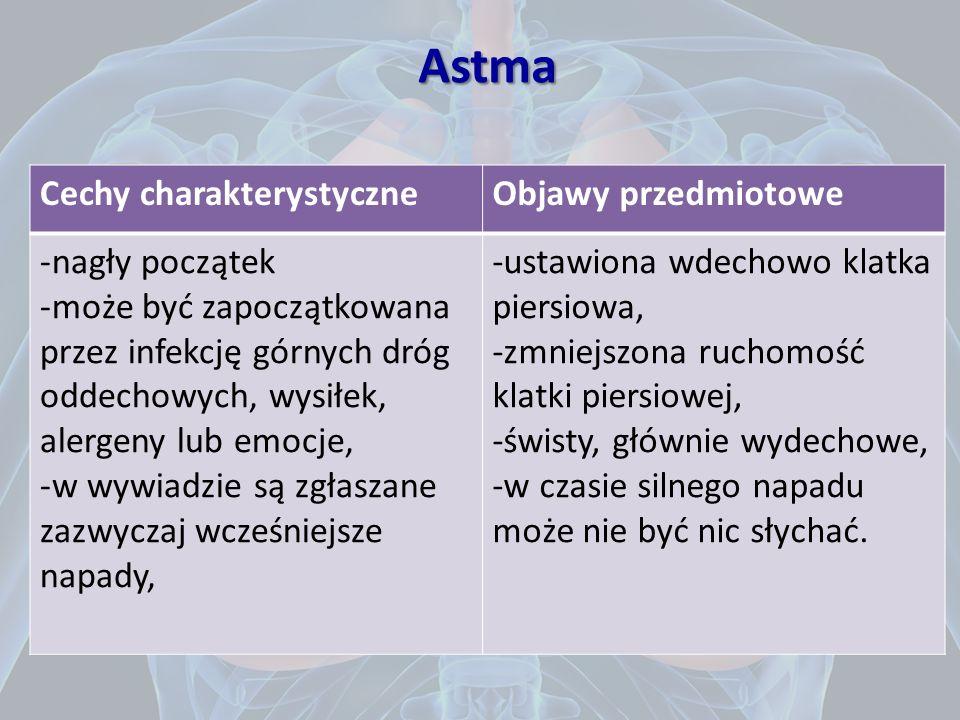 Objawy kliniczne napady duszności przeplatane okresami przerwy duszność wydechowa, świszczący wdech, męczący kaszel z odkrztuszaniem lepkiej plwociny,