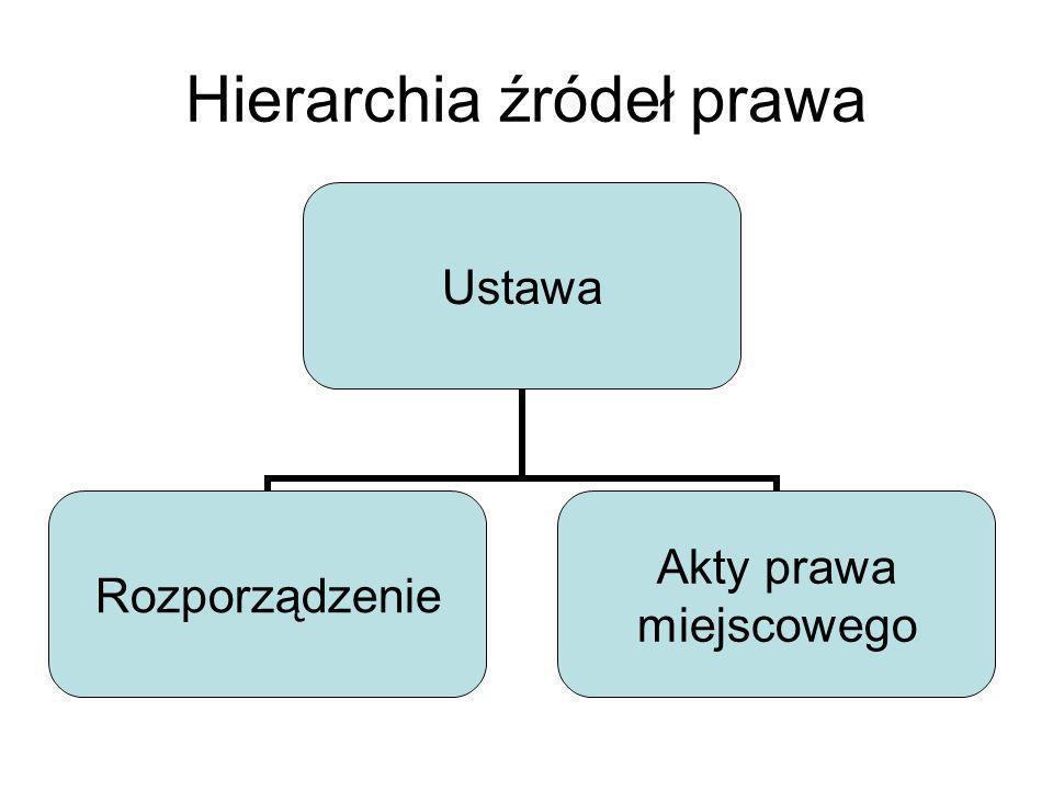 Hierarchia źródeł prawa Ustawa Rozporządzenie Akty prawa miejscowego