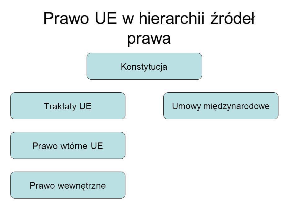 Prawo UE w hierarchii źródeł prawa Konstytucja Traktaty UE Umowy międzynarodowe Prawo wtórne UE Prawo wewnętrzne