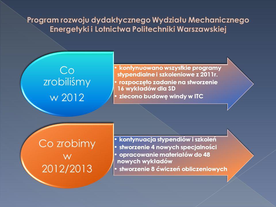kontynuowano wszystkie programy stypendialne i szkoleniowe z 2011r. rozpoczęto zadanie na stworzenie 16 wykładów dla SD zlecono budowę windy w ITC Co