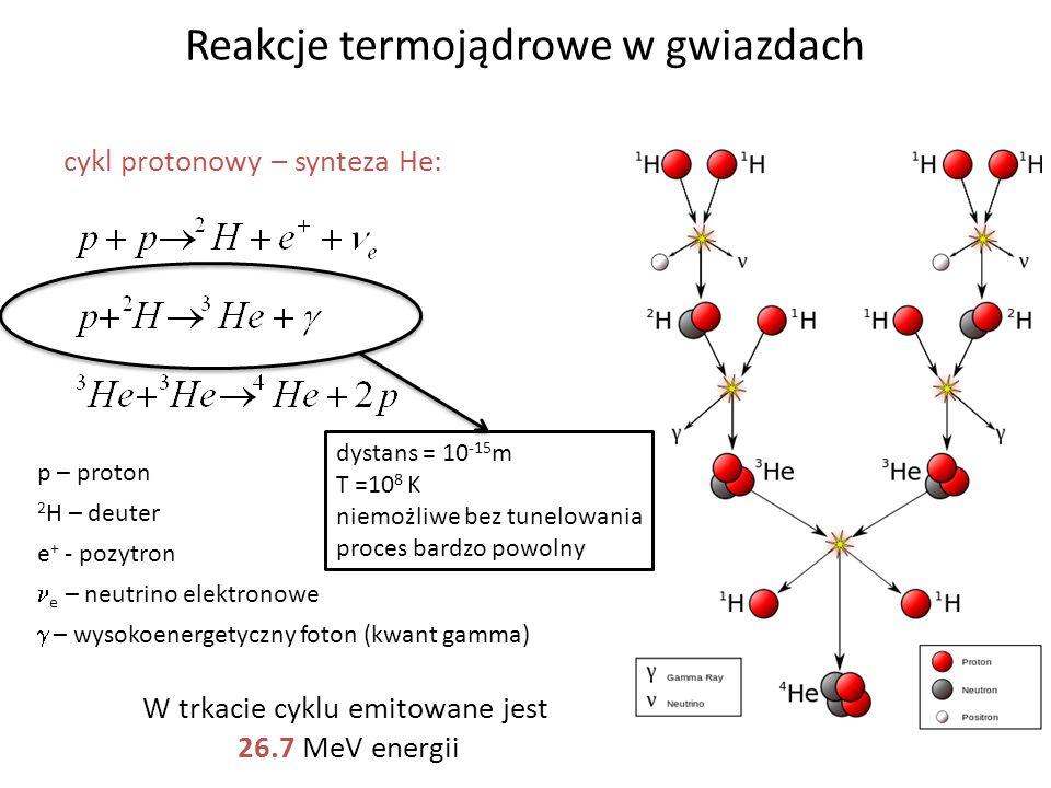 Reakcje termojądrowe w gwiazdach cykl protonowy – synteza He: p – proton 2 H – deuter e + - pozytron e – neutrino elektronowe – wysokoenergetyczny fot
