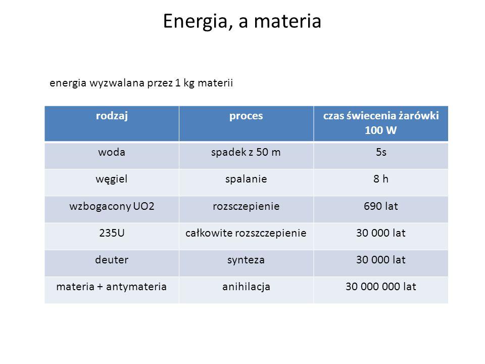 Energia, a materia energia wyzwalana przez 1 kg materii rodzajprocesczas świecenia żarówki 100 W wodaspadek z 50 m5s węgielspalanie8 h wzbogacony UO2r