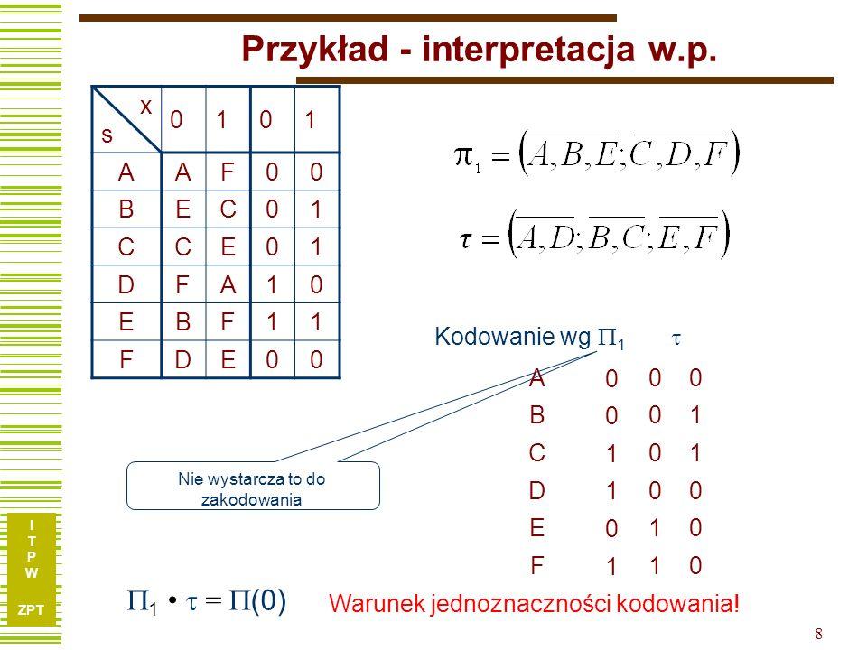 I T P W ZPT 9 Przykład … xsxs 0101 AAF00 BEC01 CCE01 DFA10 EBF11 FDE00 Q 1 Q 2 Q 3 A 0 0 0 B 0 0 1 C 1 0 1 D 1 0 0 E 0 1 0 F 1 1 0 Co to znaczy, że zastosujemy kodowanie wg podziału zamkniętego: Q1 = D1 = f(x,Q1) Nie musimy obliczać funkcji wzbudzeń, aby stwierdzić, że pierwsza z nich, czyli D1 będzie… Niestety tylko jedną zmienną zakodowaliśmy wg podziału zamkniętego, zatem: a co z pozostałymi.