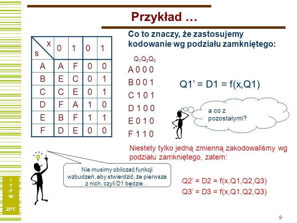 I T P W ZPT 20 Wyznaczanie funkcji wzbudzeń x 1 x 2 Q1Q2 000111100001111000011110Y 00 0110000100100 01--110110-101-1101 11--10--10-1-1-0-0- 0010 011100000 Q1Q1Q2Q2 Y = Q2 Dlaczego dodano dodatkową pętlę – składnik .