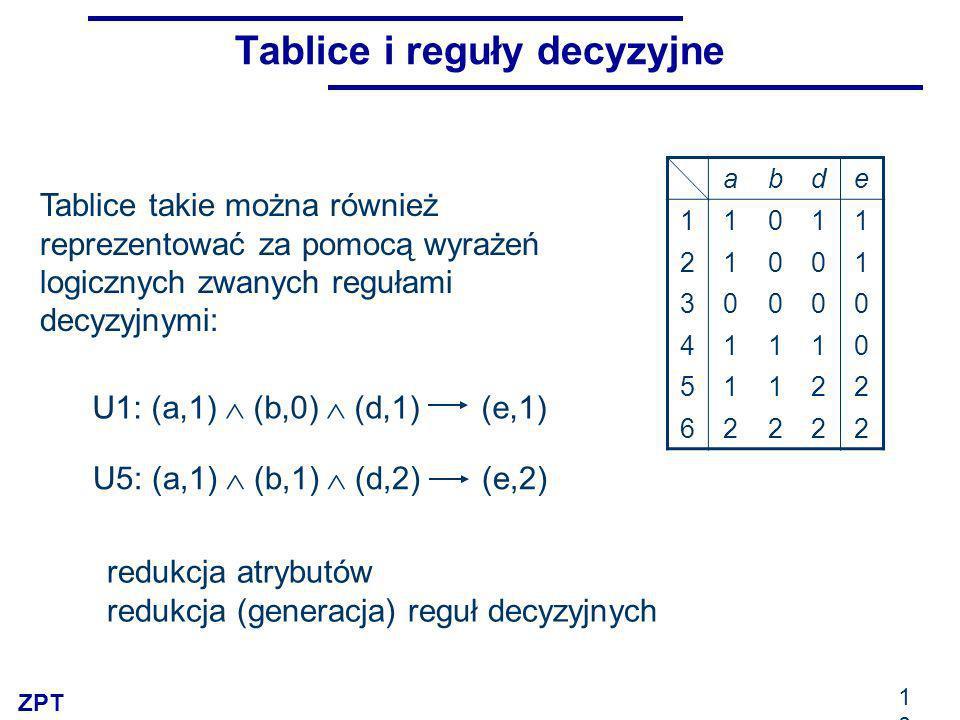 ZPT 10 Tablice i reguły decyzyjne U1: (a,1) (b,0) (d,1) (e,1) U5: (a,1) (b,1) (d,2) (e,2) abde 11011 21001 30000 41110 51122 62222 redukcja atrybutów redukcja (generacja) reguł decyzyjnych Tablice takie można również reprezentować za pomocą wyrażeń logicznych zwanych regułami decyzyjnymi: