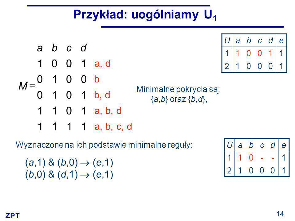 ZPT 14 Przykład: uogólniamy U 1 Minimalne pokrycia są: {a,b} oraz {b,d}, 1111 1011 1010 0010 1001 dcba M a, b, c, d a, b, d b, d b a, d Wyznaczone na ich podstawie minimalne reguły: (a,1) & (b,0) (e,1) (b,0) & (d,1) (e,1) Uabcde 110011 210001 Uabcde 110--1 210001