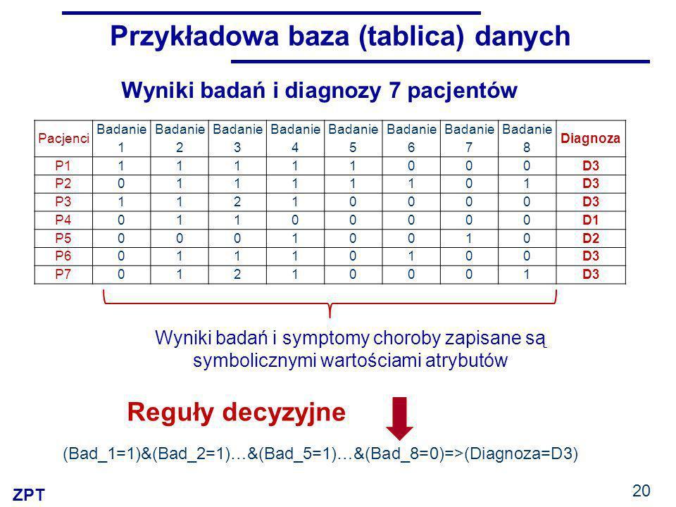 ZPT 20 Przykładowa baza (tablica) danych Pacjenci Badanie 1 Badanie 2 Badanie 3 Badanie 4 Badanie 5 Badanie 6 Badanie 7 Badanie 8 Diagnoza P111111000D3 P201111101D3 P311210000D3 P401100000D1 P500010010D2 P601110100D3 P701210001D3 Wyniki badań i diagnozy 7 pacjentów Wyniki badań i symptomy choroby zapisane są symbolicznymi wartościami atrybutów Reguły decyzyjne (Bad_1=1)&(Bad_2=1)…&(Bad_5=1)…&(Bad_8=0)=>(Diagnoza=D3)