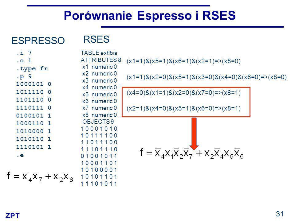 ZPT 31 Porównanie Espresso i RSES RSES.i 7.o 1.type fr.p 9 1000101 0 1011110 0 1101110 0 1110111 0 0100101 1 1000110 1 1010000 1 1010110 1 1110101 1.e ESPRESSO TABLE extlbis ATTRIBUTES 8 x1 numeric 0 x2 numeric 0 x3 numeric 0 x4 numeric 0 x5 numeric 0 x6 numeric 0 x7 numeric 0 x8 numeric 0 OBJECTS 9 1 0 0 0 1 0 1 0 1 0 1 1 1 1 0 0 1 1 0 1 1 1 0 0 1 1 1 0 0 1 0 0 1 0 1 1 1 0 0 0 1 1 0 1 1 0 1 0 0 0 0 1 1 0 1 0 1 1 0 1 1 1 1 0 1 0 1 1 (x1=1)&(x5=1)&(x6=1)&(x2=1)=>(x8=0) (x1=1)&(x2=0)&(x5=1)&(x3=0)&(x4=0)&(x6=0)=>(x8=0) (x4=0)&(x1=1)&(x2=0)&(x7=0)=>(x8=1) (x2=1)&(x4=0)&(x5=1)&(x6=0)=>(x8=1)