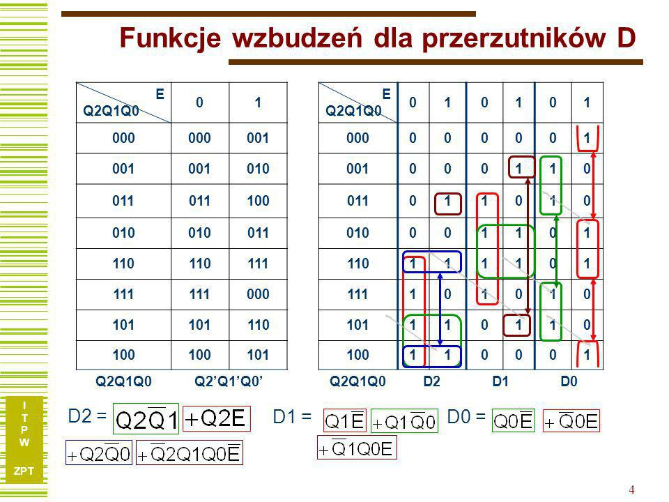 I T P W ZPT 4 E Q2Q1Q0 01 E Q2Q1Q0 010101 000 001000000001 001 010001000110 011 100011011010 010 011010001101 110 111110111101 111 000111101010 101 110101110110 100 101100110001 Q2Q1Q0 D2D1D0 Funkcje wzbudzeń dla przerzutników D D2 = D1 =D0 =