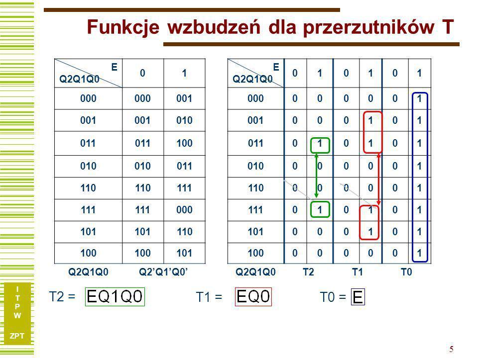 I T P W ZPT 6 Schemat logiczny licznika 1) T Q Q Clock T Q Q Enable T Q Q 11102 01 0 QTQEQT T ET 1) Najprostszy na świecie