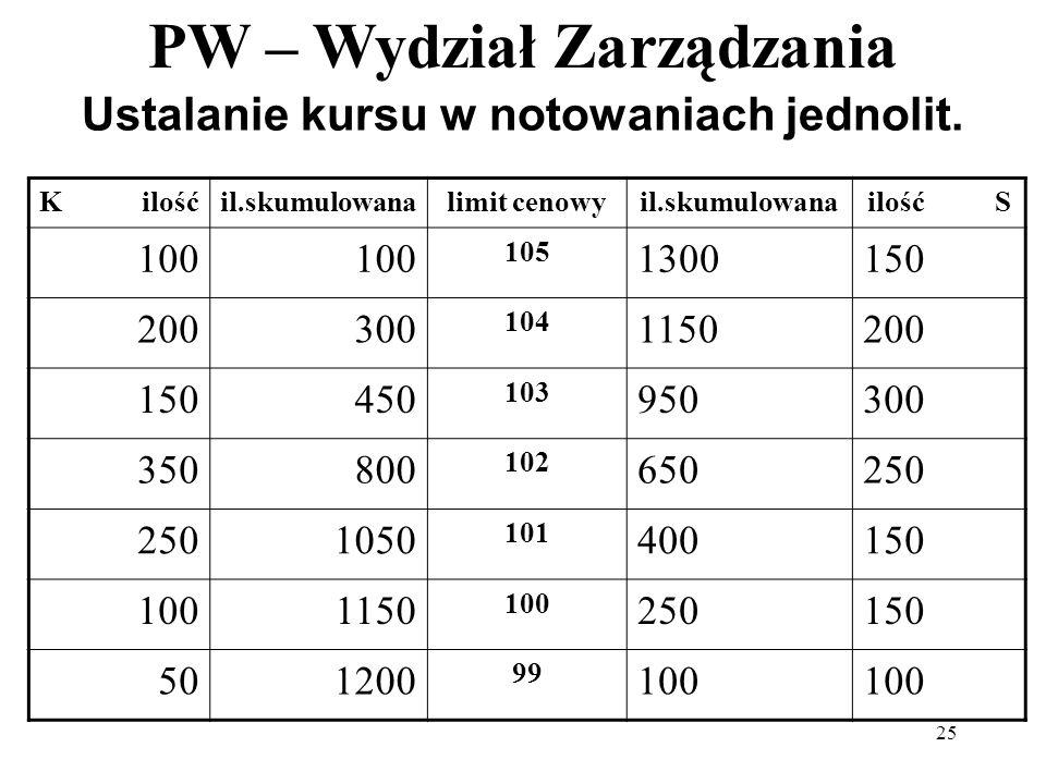 PW – Wydział Zarządzania 25 Ustalanie kursu w notowaniach jednolit. K ilośćil.skumulowanalimit cenowyil.skumulowanailość S 100 105 1300150 200300 104