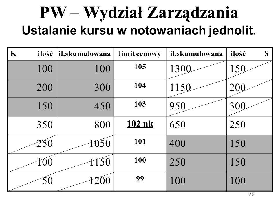 PW – Wydział Zarządzania 26 Ustalanie kursu w notowaniach jednolit. K ilośćil.skumulowanalimit cenowyil.skumulowanailość S 100 105 1300150 200300 104