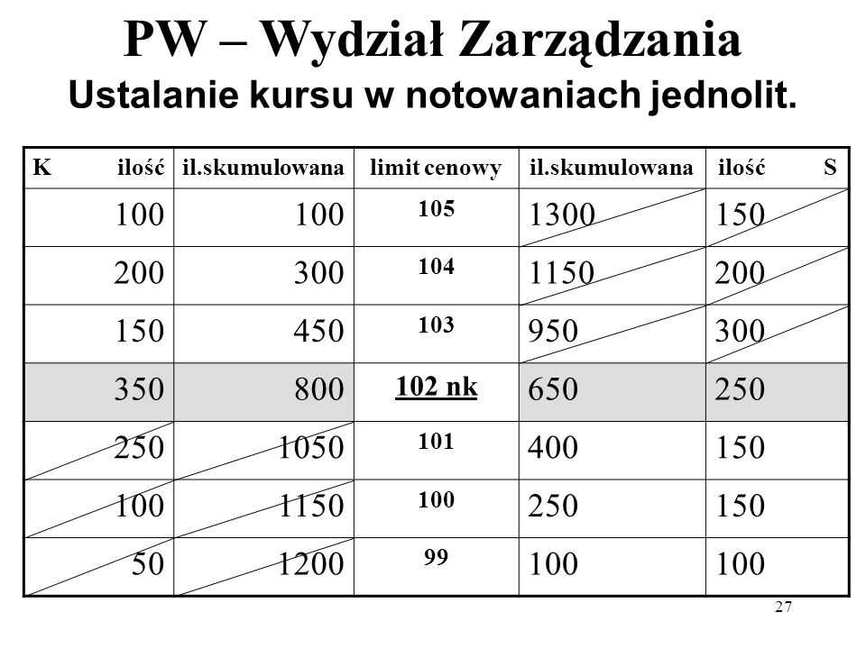 PW – Wydział Zarządzania 27 Ustalanie kursu w notowaniach jednolit. K ilośćil.skumulowanalimit cenowyil.skumulowanailość S 100 105 1300150 200300 104