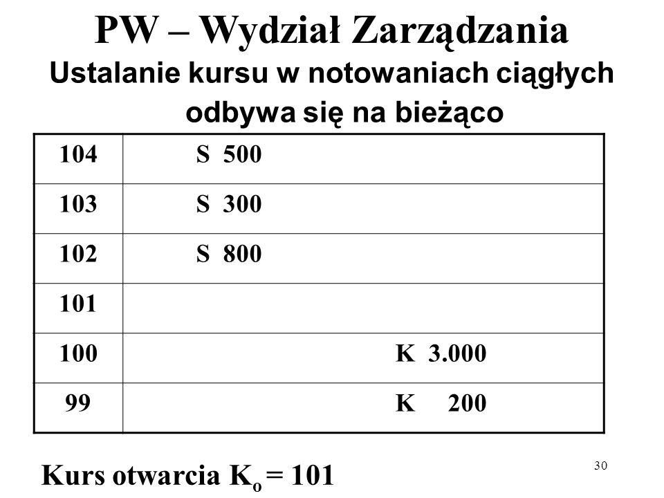 PW – Wydział Zarządzania 30 Ustalanie kursu w notowaniach ciągłych odbywa się na bieżąco 104S 500 103S 300 102S 800 101 100K 3.000 99K 200 Kurs otwarc