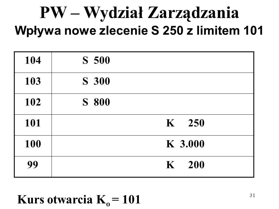 PW – Wydział Zarządzania 31 Wpływa nowe zlecenie S 250 z limitem 101 104S 500 103S 300 102S 800 101K 250 100K 3.000 99K 200 Kurs otwarcia K o = 101