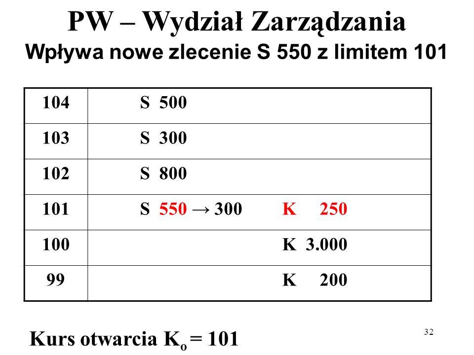 PW – Wydział Zarządzania 32 Wpływa nowe zlecenie S 550 z limitem 101 104S 500 103S 300 102S 800 101S 550 300K 250 100K 3.000 99K 200 Kurs otwarcia K o