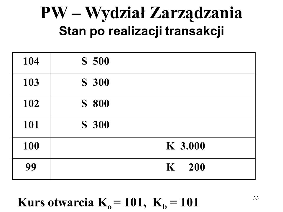 PW – Wydział Zarządzania 33 Stan po realizacji transakcji 104S 500 103S 300 102S 800 101S 300 100K 3.000 99K 200 Kurs otwarcia K o = 101, K b = 101