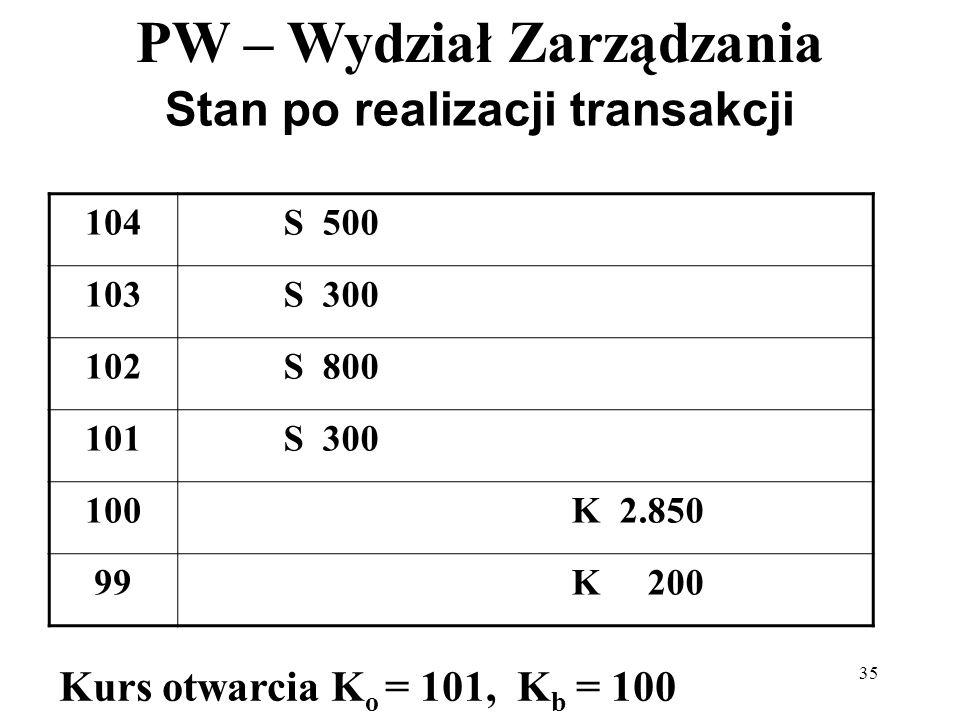 PW – Wydział Zarządzania 35 Stan po realizacji transakcji 104S 500 103S 300 102S 800 101S 300 100K 2.850 99K 200 Kurs otwarcia K o = 101, K b = 100