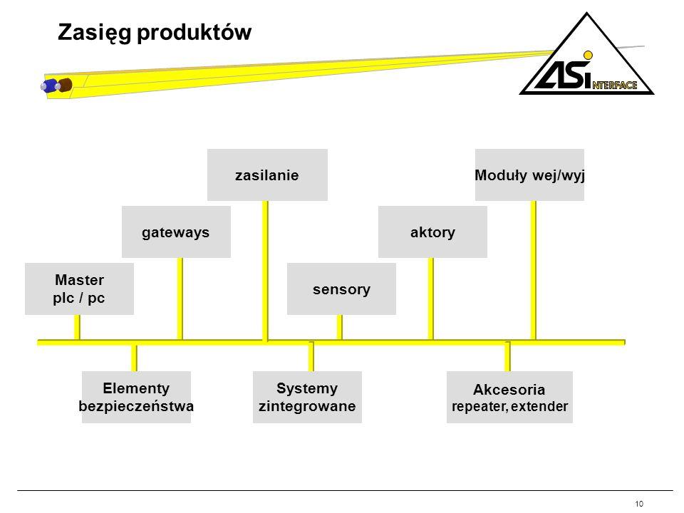 10 Zasięg produktów Master plc / pc Moduły wej/wyjaktorygateways Elementy bezpieczeństwa sensoryzasilanie Systemy zintegrowane Akcesoria repeater, ext