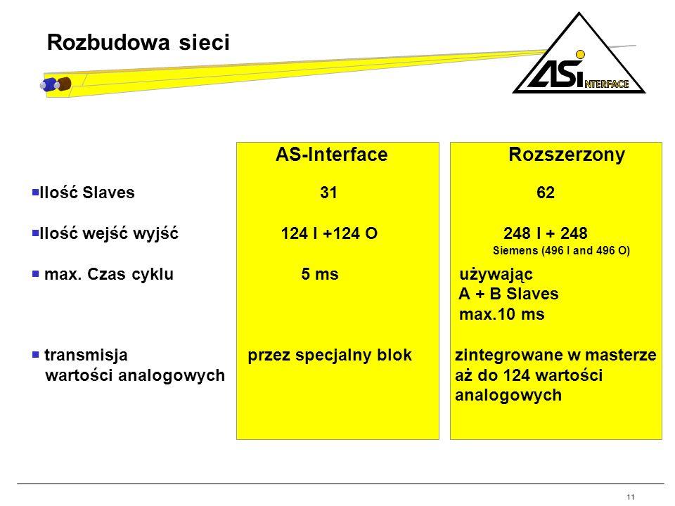 11 Ilość Slaves 31 62 Ilość wejść wyjść 124 I +124 O 248 I + 248 Siemens (496 I and 496 O) max. Czas cyklu5 ms używając A + B Slaves max.10 ms transmi