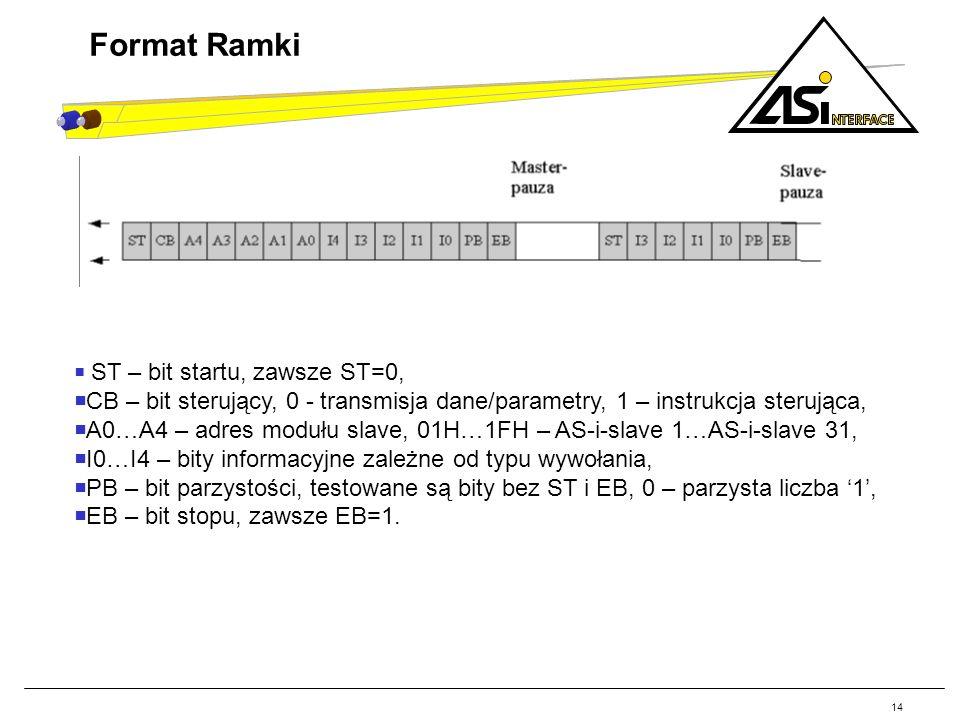 14 Format Ramki ST – bit startu, zawsze ST=0, CB – bit sterujący, 0 - transmisja dane/parametry, 1 – instrukcja sterująca, A0…A4 – adres modułu slave, 01H…1FH – AS-i-slave 1…AS-i-slave 31, I0…I4 – bity informacyjne zależne od typu wywołania, PB – bit parzystości, testowane są bity bez ST i EB, 0 – parzysta liczba 1, EB – bit stopu, zawsze EB=1.