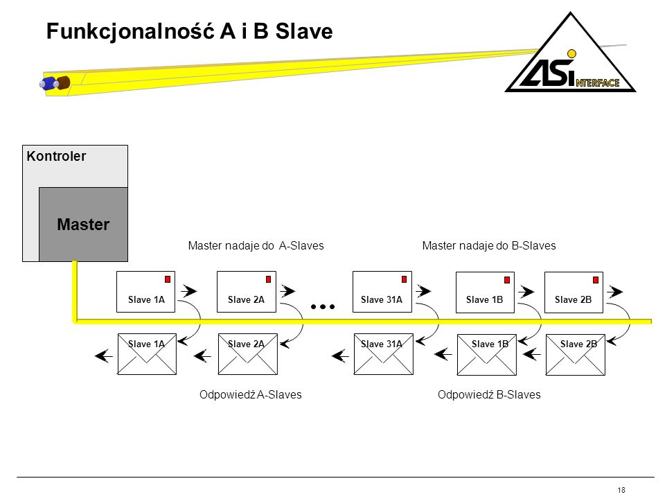 18 Funkcjonalność A i B Slave