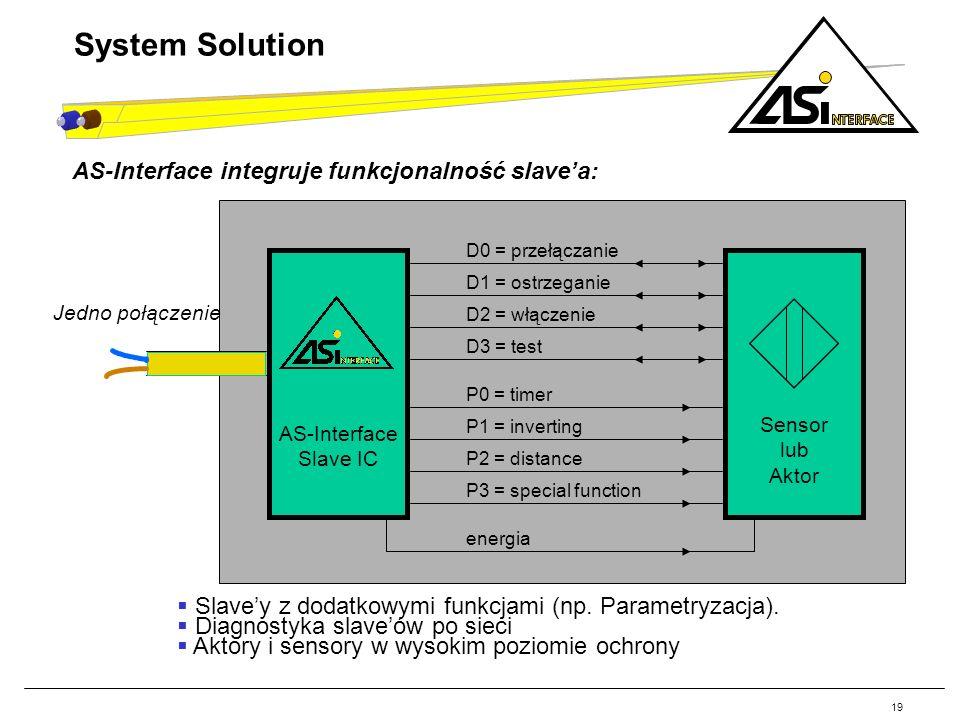19 System Solution Slavey z dodatkowymi funkcjami (np. Parametryzacja). Diagnostyka slaveów po sieci Aktory i sensory w wysokim poziomie ochrony AS-In