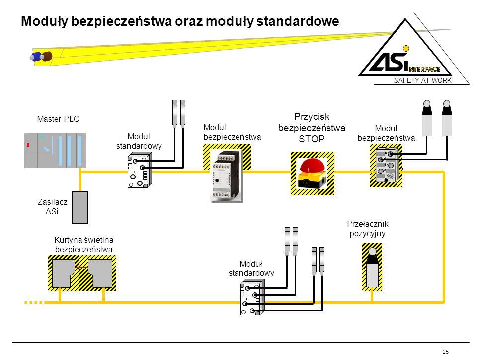 SAFETY AT WORK 25 Moduły bezpieczeństwa oraz moduły standardowe Master PLC Moduł bezpieczeństwa Przycisk bezpieczeństwa STOP Zasilacz ASi Przełącznik