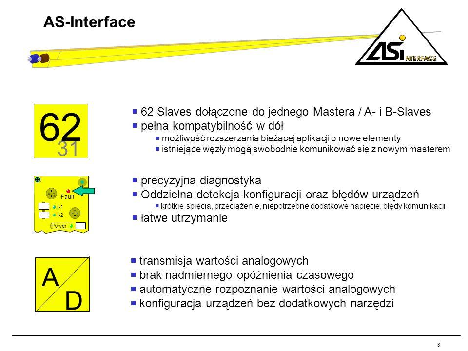 8 A D Fault Power I-1 I-2 31 62 AS-Interface 62 Slaves dołączone do jednego Mastera / A- i B-Slaves pełna kompatybilność w dół możliwość rozszerzania
