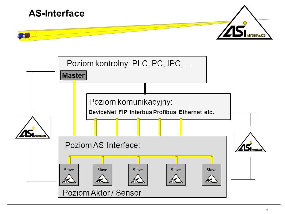 9 AS-Interface DeviceNet FIP Interbus Profibus Ethernet etc. Poziom komunikacyjny: Poziom kontrolny: PLC, PC, IPC,... Master Slave Poziom Aktor / Sens